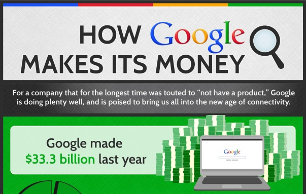 How Google  makes its money