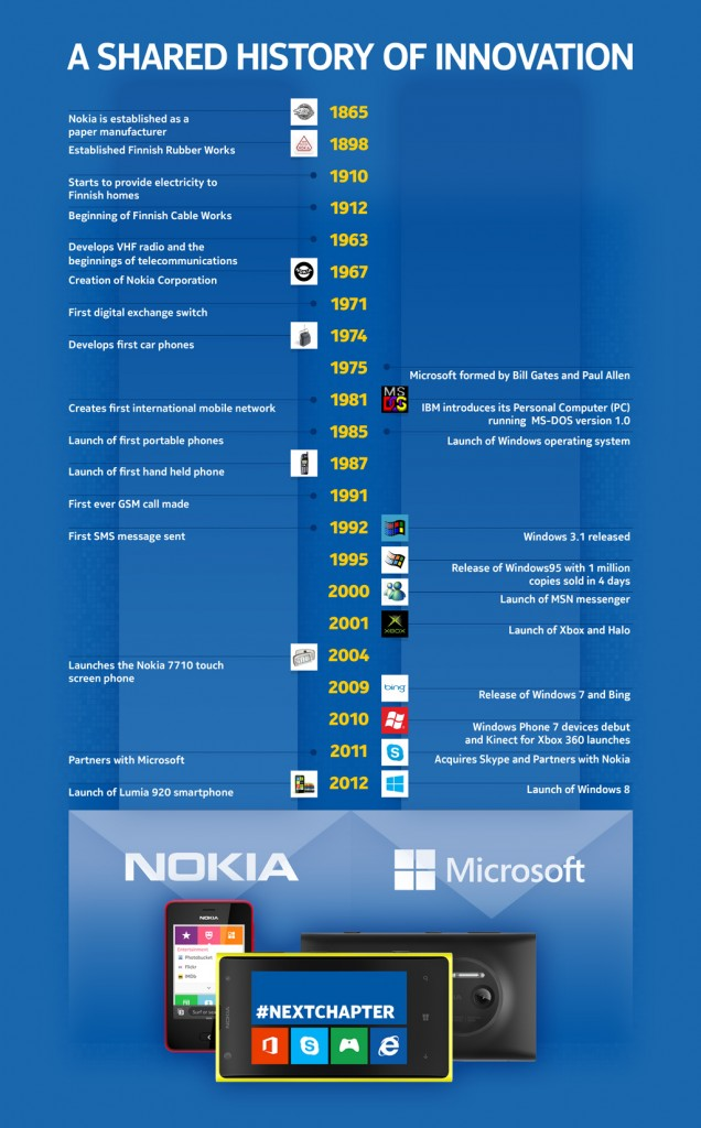 Infographic A Shared History of Innovation