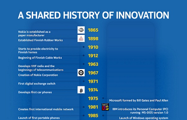 Infographic A Shared History of Innovation small
