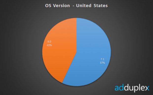 Early Signs Point to WP8 Success in United States